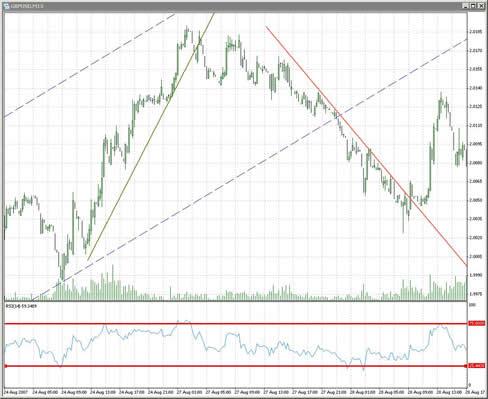 Orari di trading forex